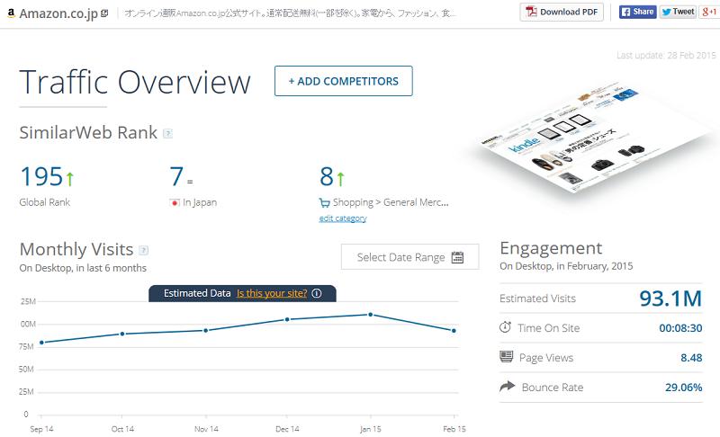 アマゾン japan SimilarWebランキング